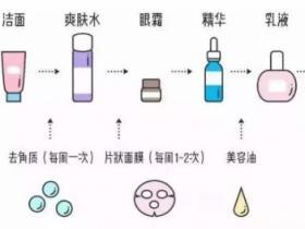 护肤品的正确使用顺序方法